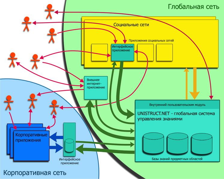 информационных потоков в